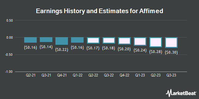 Earnings History and Estimates for Affimed (NASDAQ:AFMD)