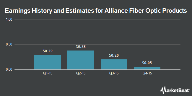 Earnings by Quarter for Alliance Fiber Optic Products (NASDAQ:AFOP)