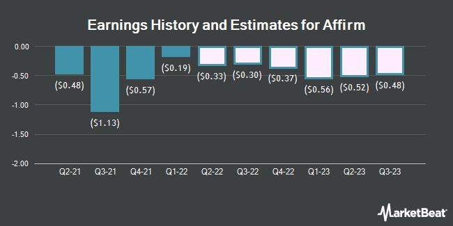 Earnings History and Estimates for Affirm (NASDAQ:AFRM)