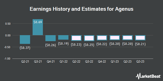 Earnings by Quarter for Agenus (NASDAQ:AGEN)