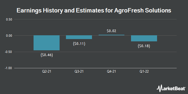 Earnings by Quarter for AgroFresh Solutions (NASDAQ:AGFS)