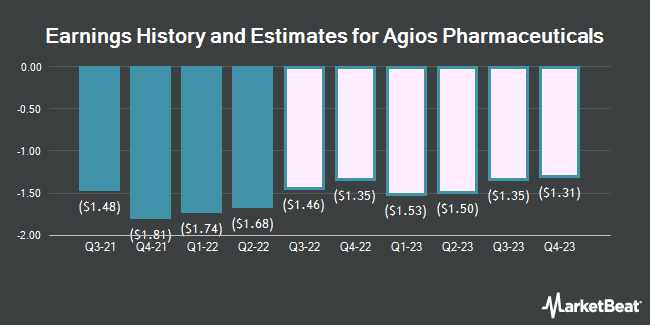 Earnings History and Estimates for Agios Pharmaceuticals (NASDAQ:AGIO)