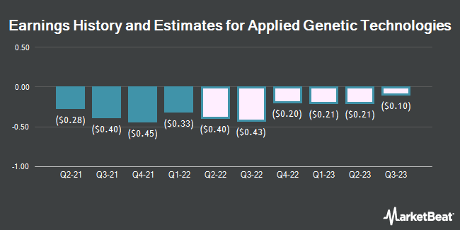 Earnings by Quarter for Applied Genetic Technologies Corporation (NASDAQ:AGTC)