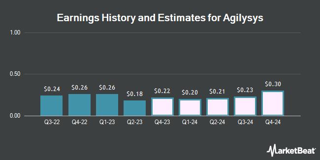 Earnings by Quarter for Agilysys (NASDAQ:AGYS)