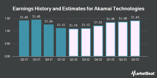 Earnings History and Estimates for Akamai Technologies (NASDAQ:AKAM)