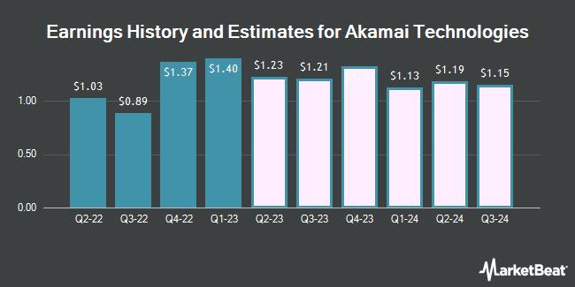 Analysts Set Expectations For Akamai Technologies Incs Fy2018