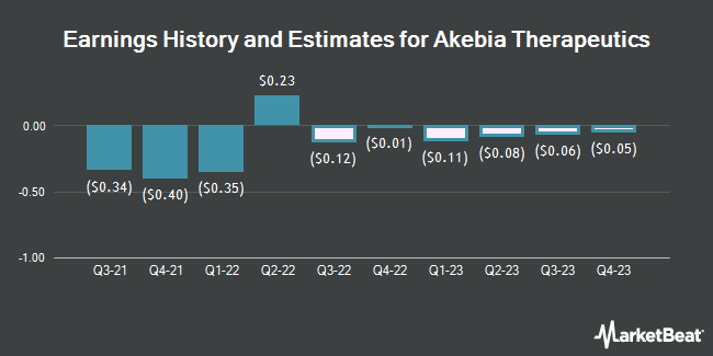 Earnings History and Estimates for Akebia Therapeutics (NASDAQ:AKBA)