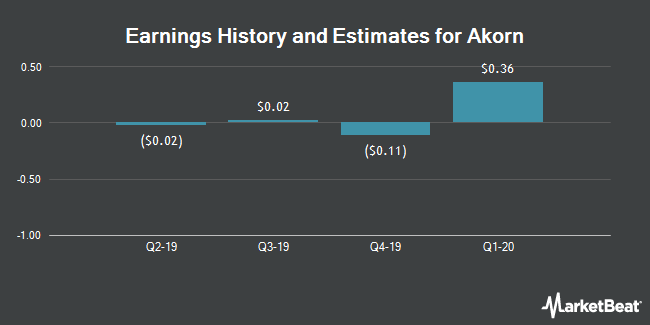 Earnings by Quarter for Akorn (NASDAQ:AKRX)
