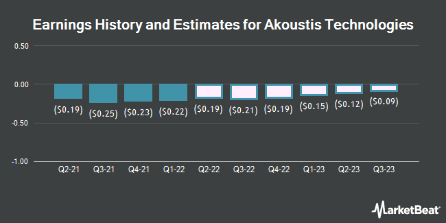 Earnings History and Estimates for Akoustis Technologies (NASDAQ:AKTS)