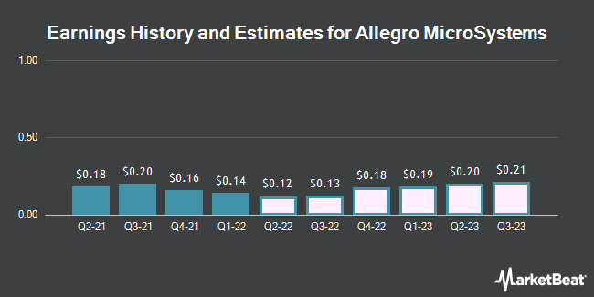 Earnings History and Estimates for Allegro MicroSystems (NASDAQ:ALGM)