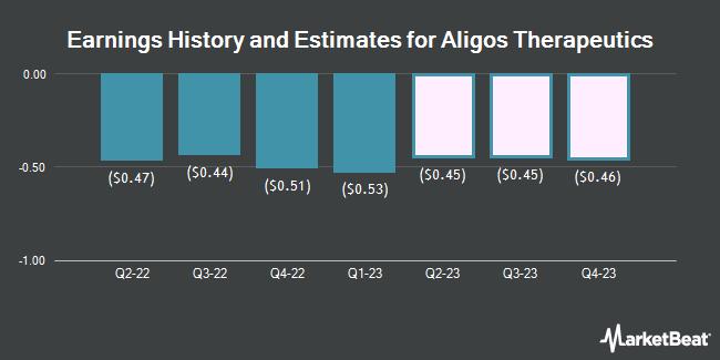 Earnings History and Estimates for Aligos Therapeutics (NASDAQ:ALGS)