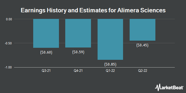 Earnings History and Estimates for Alimera Sciences (NASDAQ:ALIM)