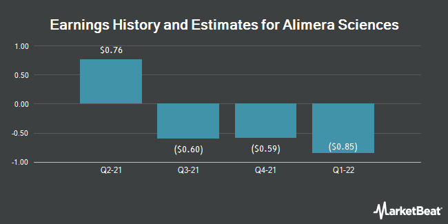 Earnings by Quarter for Alimera Sciences (NASDAQ:ALIM)