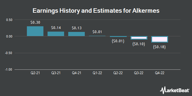 Earnings History and Estimates for Alkermes (NASDAQ:ALKS)