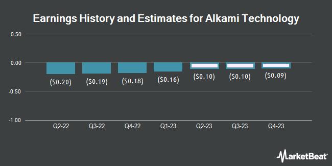 Earnings History and Estimates for Alkami Technology (NASDAQ:ALKT)