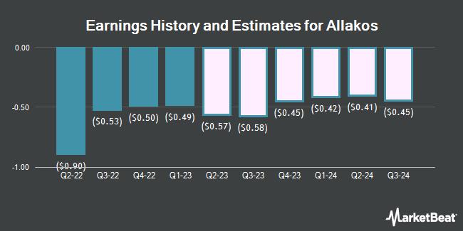 Earnings History and Estimates for Allakos (NASDAQ:ALLK)