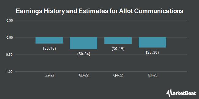 Earnings by Quarter for Allot Communications (NASDAQ:ALLT)