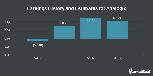 Earnings by Quarter for Analogic Corporation (NASDAQ:ALOG)