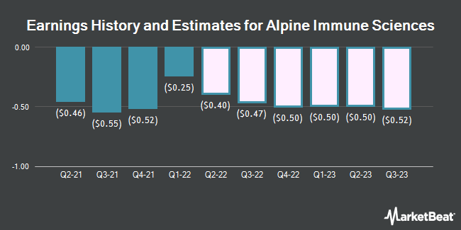 Earnings History and Estimates for Alpine Immune Sciences (NASDAQ:ALPN)
