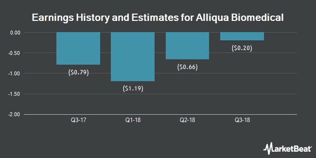 Earnings by Quarter for Alliqua BioMedical (NASDAQ:ALQA)
