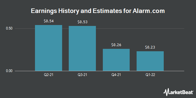 Earnings History and Estimates for AlarmCom (NASDAQ:ALRM)