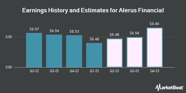 Earnings History and Estimates for Alerus Financial (NASDAQ:ALRS)