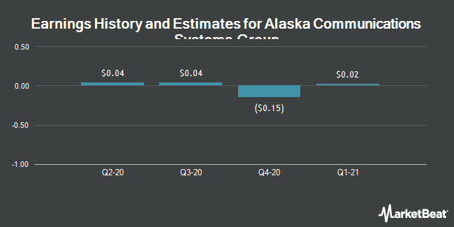 Earnings by Quarter for Alaska Communications Systems Group (NASDAQ:ALSK)