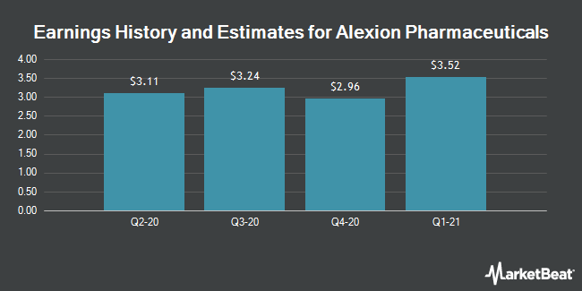 Earnings History and Estimates for Alexion Pharmaceuticals (NASDAQ:ALXN)
