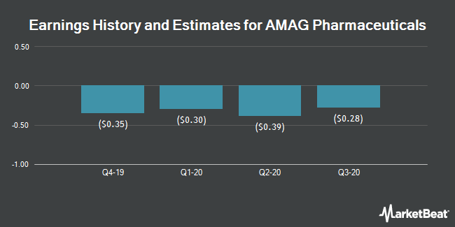 Earnings History and Estimates for AMAG Pharmaceuticals (NASDAQ:AMAG)