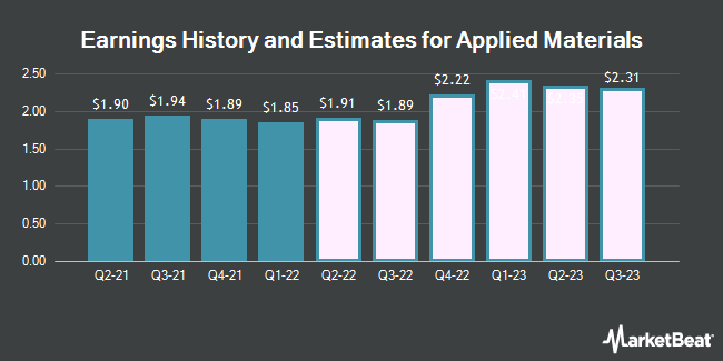 Earnings History and Estimates for Applied Materials (NASDAQ:AMAT)