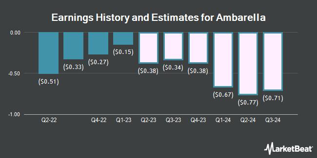 Earnings by Quarter for Ambarella (NASDAQ:AMBA)