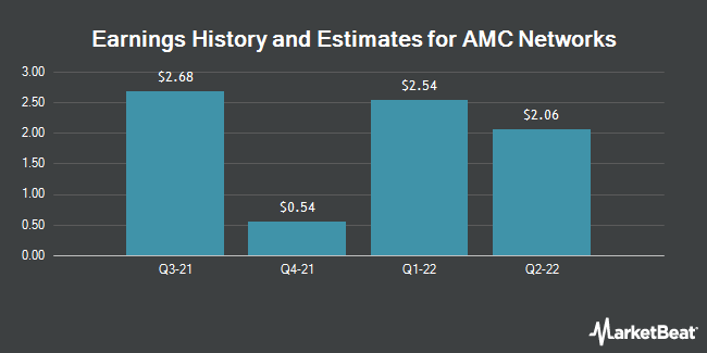 Earnings by Quarter for AMC Networks (NASDAQ:AMCX)