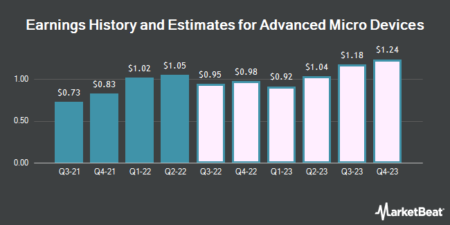 Earnings History and Estimates for Advanced Micro Devices (NASDAQ:AMD)