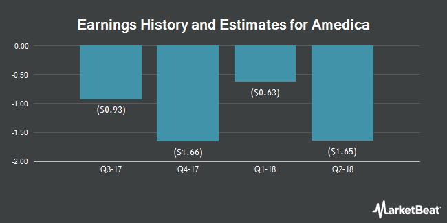 Earnings by Quarter for Amedica Corporation (NASDAQ:AMDA)