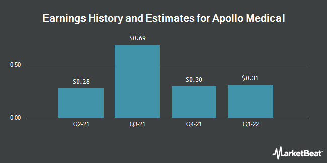 Earnings History and Estimates for Apollo Medical (NASDAQ:AMEH)
