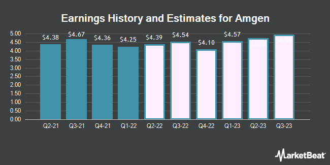 Earnings History and Estimates for Amgen (NASDAQ:AMGN)