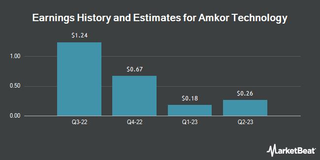 Earnings by Quarter for Amkor Technology (NASDAQ:AMKR)