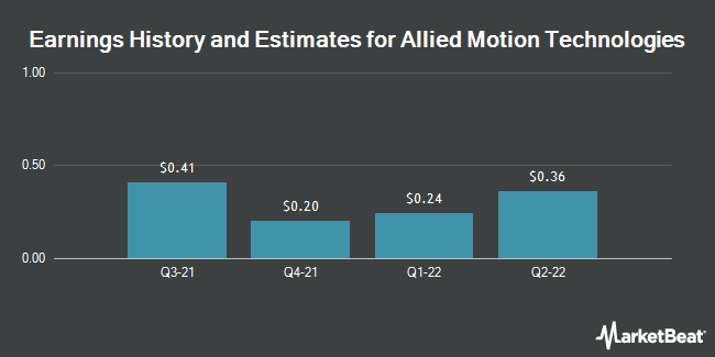 Earnings by Quarter for Allied Motion Technologies (NASDAQ:AMOT)