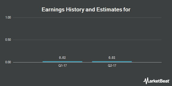 Earnings History and Estimates for Alta Mesa Resources (NASDAQ:AMR)