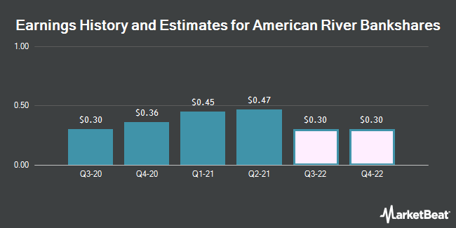 Earnings History and Estimates for American River Bankshares (NASDAQ:AMRB)