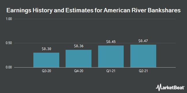 Earnings by Quarter for American River Bankshares (NASDAQ:AMRB)