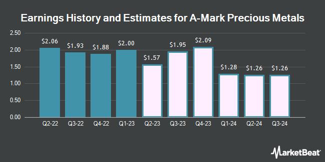 Earnings by Quarter for A-Mark Precious Metals (NASDAQ:AMRK)