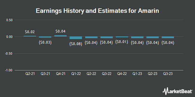 Earnings History and Estimates for Amarin (NASDAQ:AMRN)