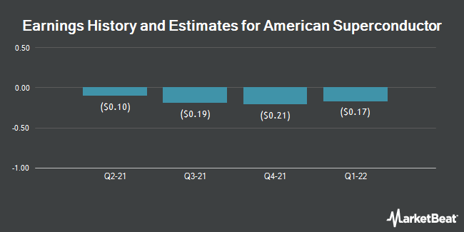 Earnings History and Estimates for American Superconductor (NASDAQ:AMSC)