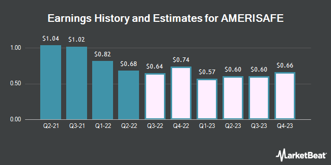 Earnings History and Estimates for Amerisafe (NASDAQ:AMSF)