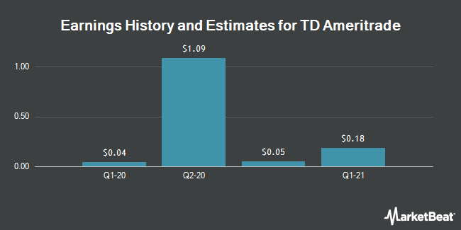 Earnings History and Estimates for TD Ameritrade (NASDAQ:AMTD)