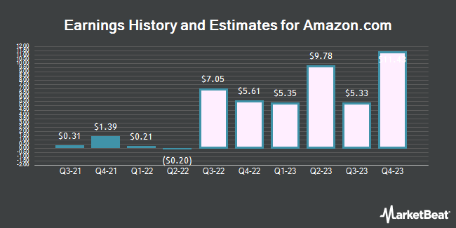 Earnings History and Estimates for Amazon.com (NASDAQ:AMZN)
