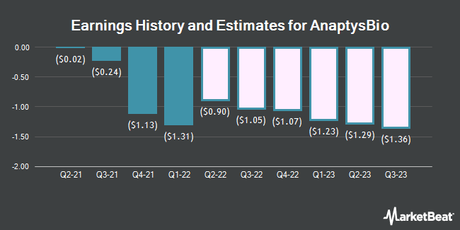 Earnings History and Estimates for AnaptysBio (NASDAQ:ANAB)