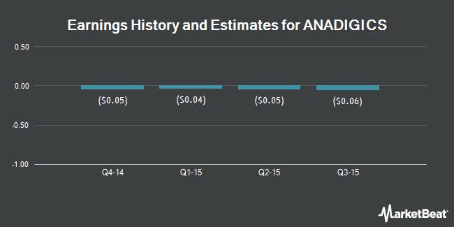 Earnings by Quarter for ANADIGICS (NASDAQ:ANAD)
