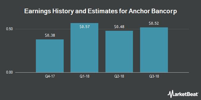 Earnings by Quarter for Anchor Bancorp (NASDAQ:ANCB)
